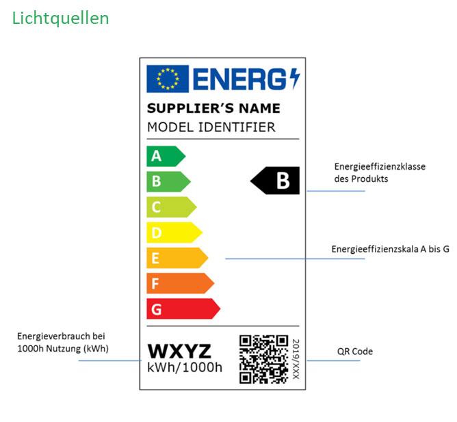 Das neue Energielabel für Lichtquellen